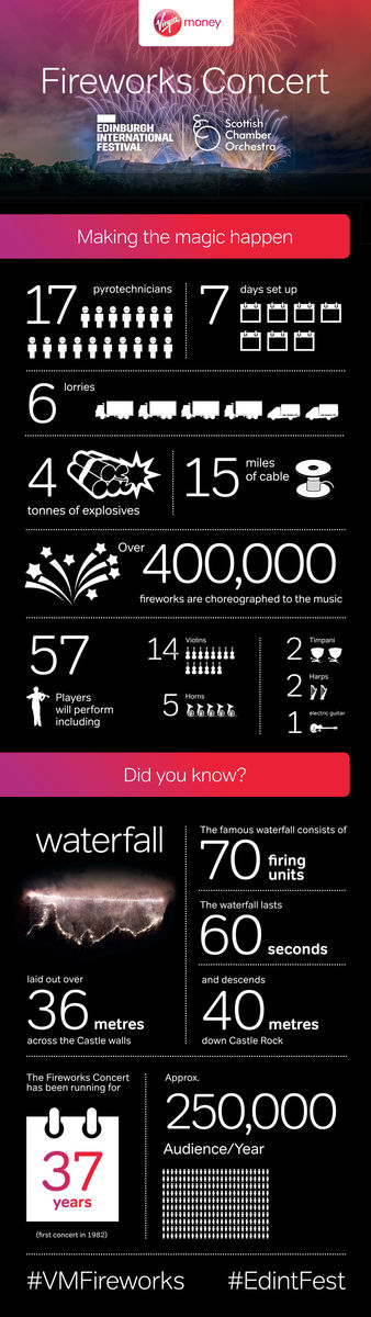 Virgin Money Fireworks Infographic 2018 Website
